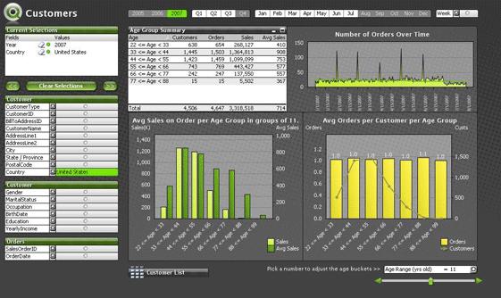 Qlikview, analyse des ventes e-commerce et tableau de bord commercial