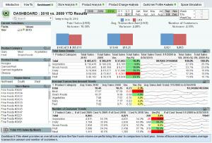 Analyse des ventes comparées avec Qlikview