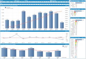 Analyse de site e-commerce Prestashop avec Qlikview