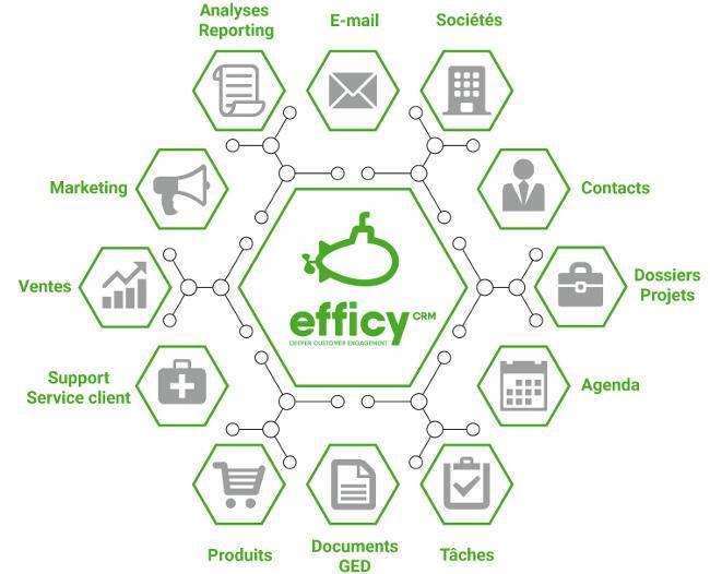Efficy CRM, logiciel de gestion de la relation client