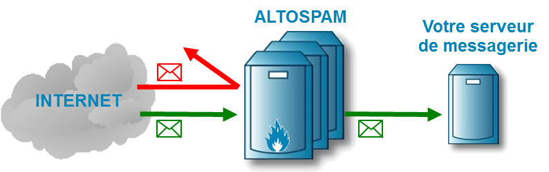 Altospam, antispam de protection des mails contre spams et virus