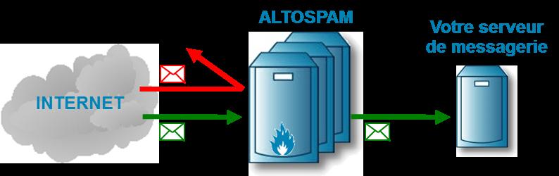 Altospam, antispam de protection des mails contre spams et virus